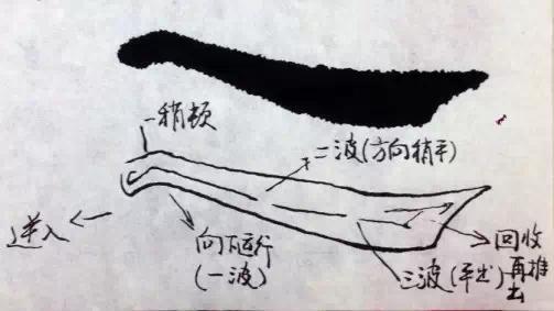毛笔楷书怎么写 楷书基本笔画的写法和诀窍图片